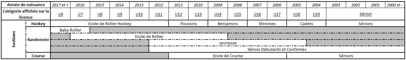 Tableau des catégories